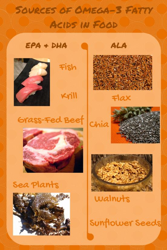 Omega-3 Food Sources via Shyne&Inspire